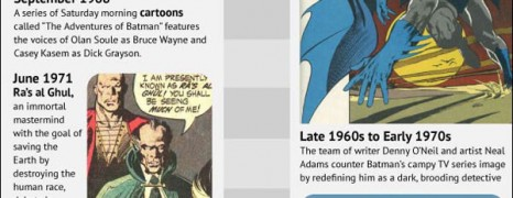Brief History Of Batman
