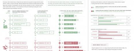 Carbon Dioxide Emissions Ranking