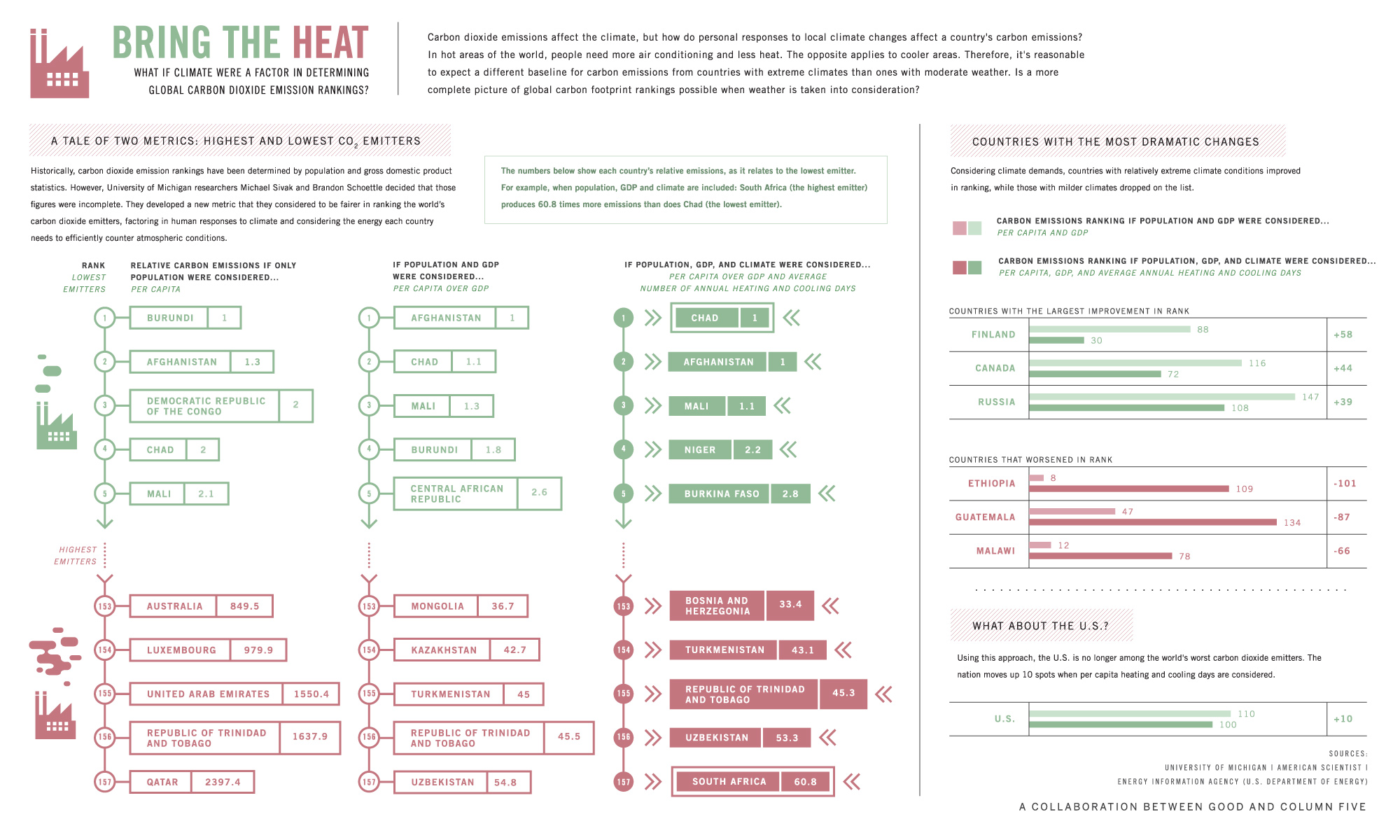 Carbon Dioxide Emissions Ranking-infographic