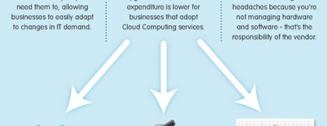 Businesses Moving To The Cloud
