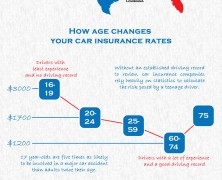 Car Insurance By Age in the US