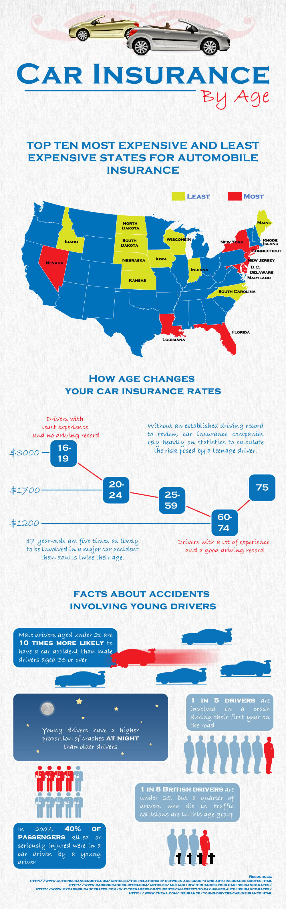 Car-Insurance-By-Age-in the US infographic
