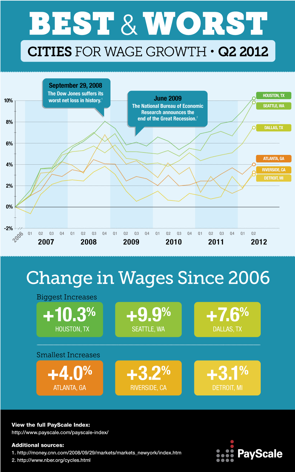 Cities-For-Wage-Growth-2012-infographic