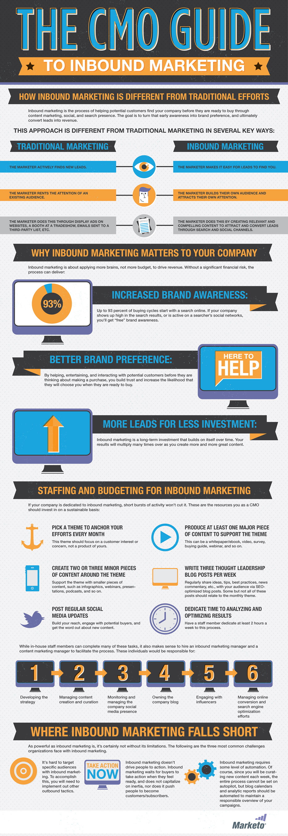 Cmo-Guide-To-Inbound-Marketing-infographic