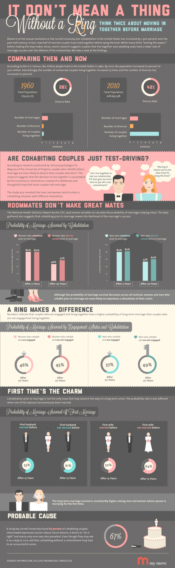 CoHabiting-Couples-infographic