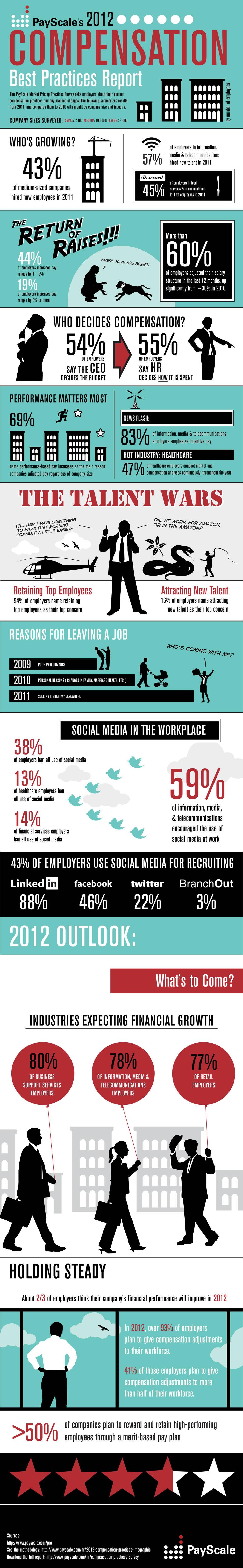 Compensation-Survey-2012-infographic