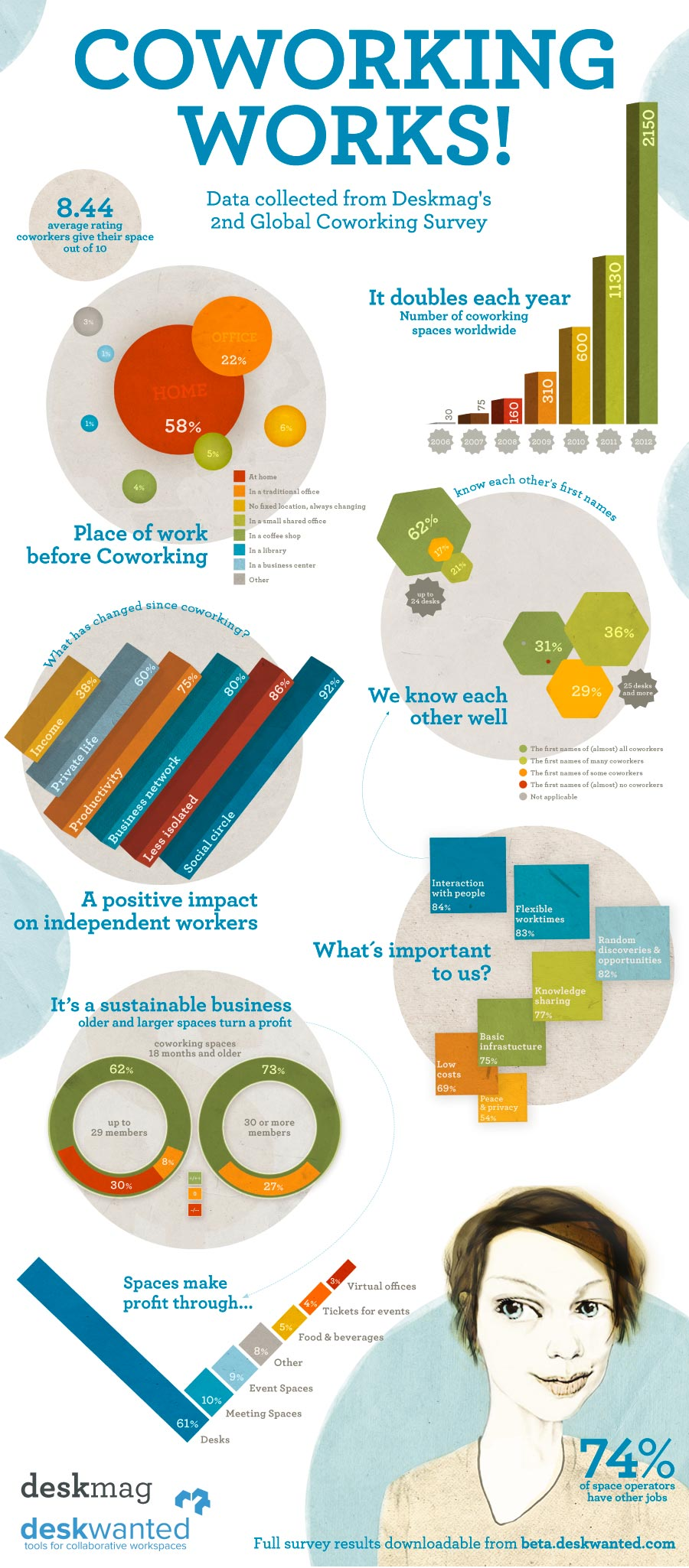 Coworking-Works-Infographic-infographic