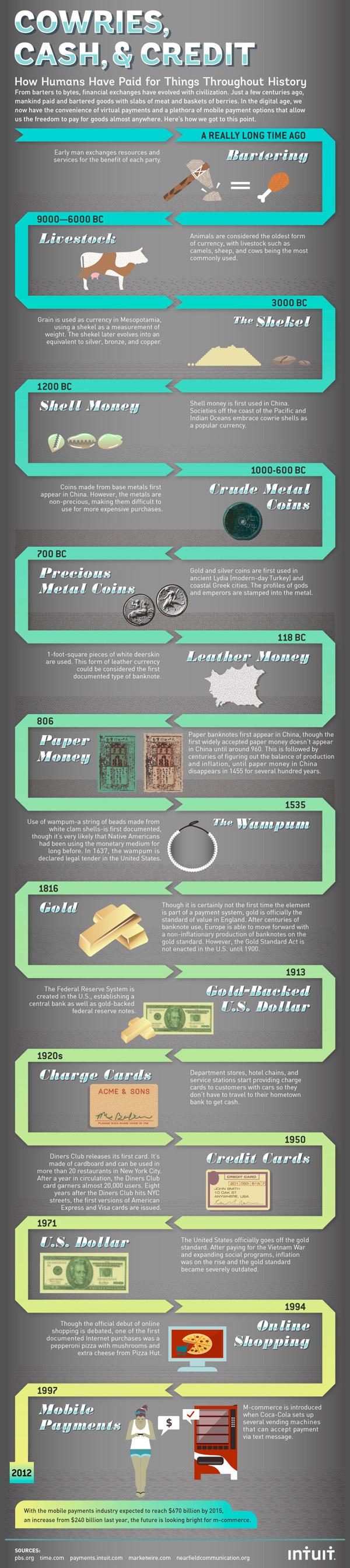 Money evolution timeline-infographic