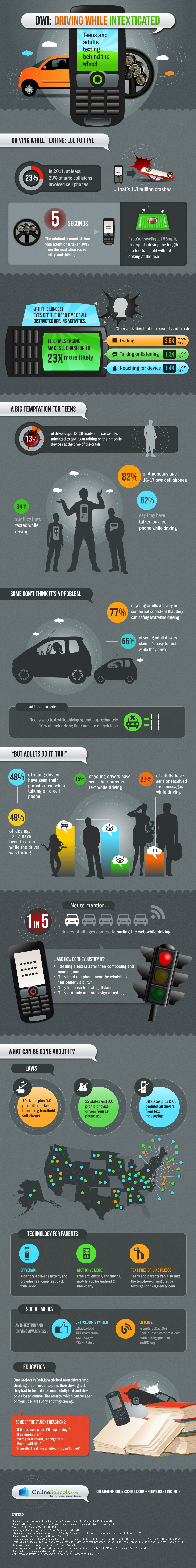 Texting While Driving-infographic