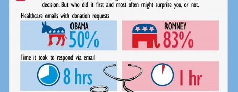 Email Habits Of The Presidential Candidates