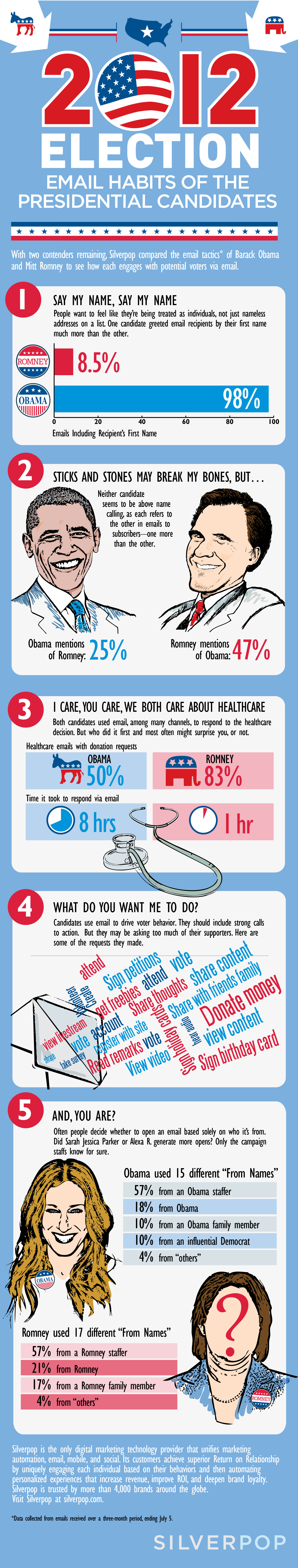 Email-Habits-Of-The-Presidential-Candidates-infographic