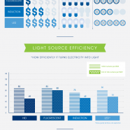 Energy Efficient Lighting Technologies