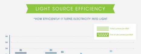 Energy Efficient Lighting Technologies