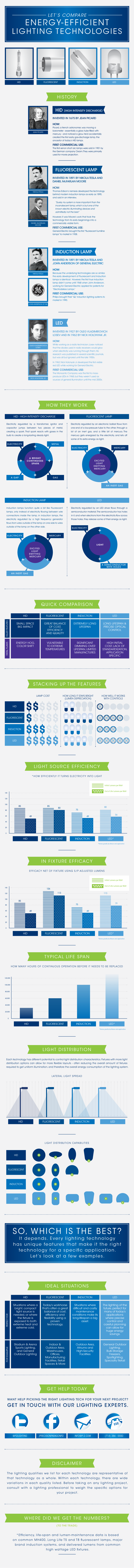 Energy-Efficient-Lighting-Technologies-infographic