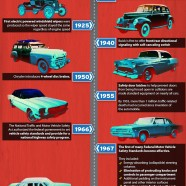 Evolution Of Auto Safety