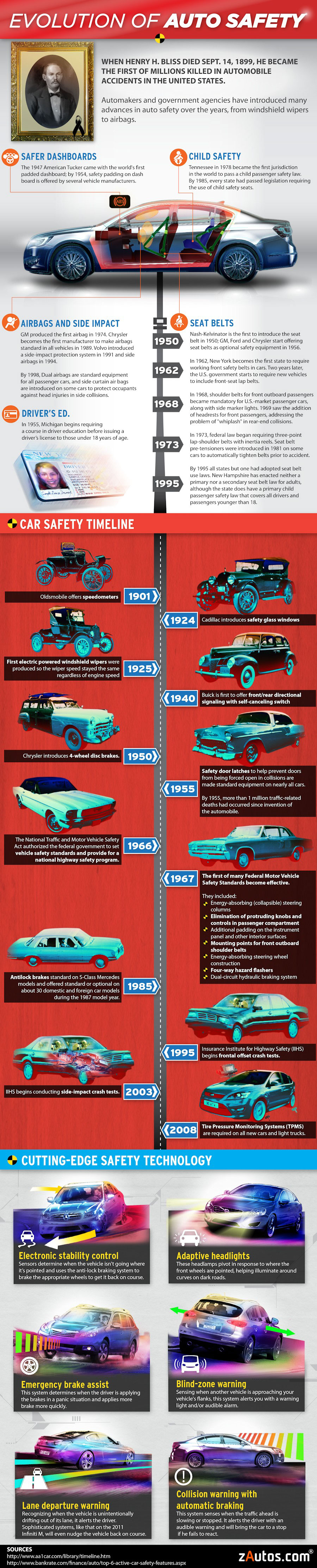 Evolution-Of-Auto-Safety-infographic