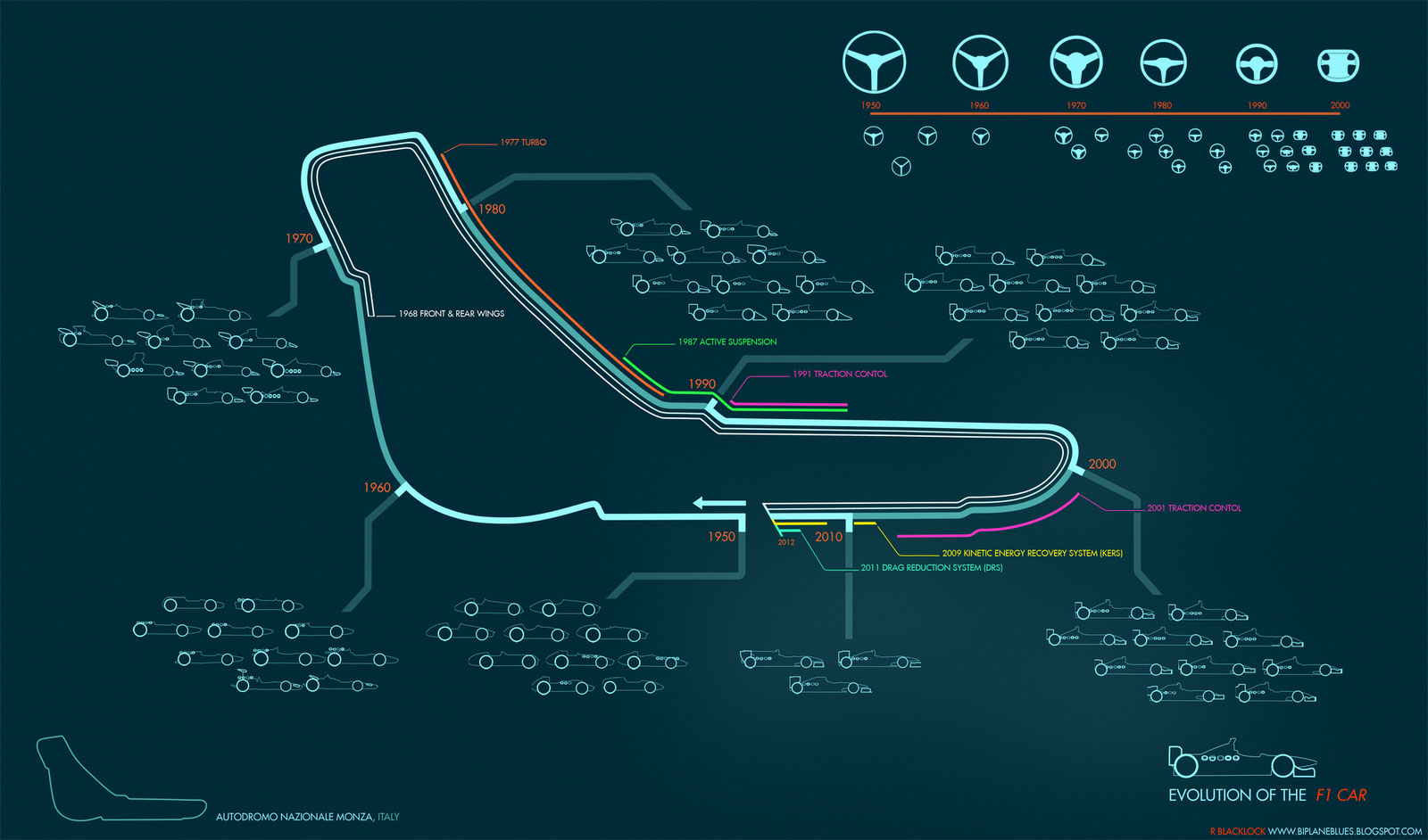 F1-Evolution-Timeline-infographic