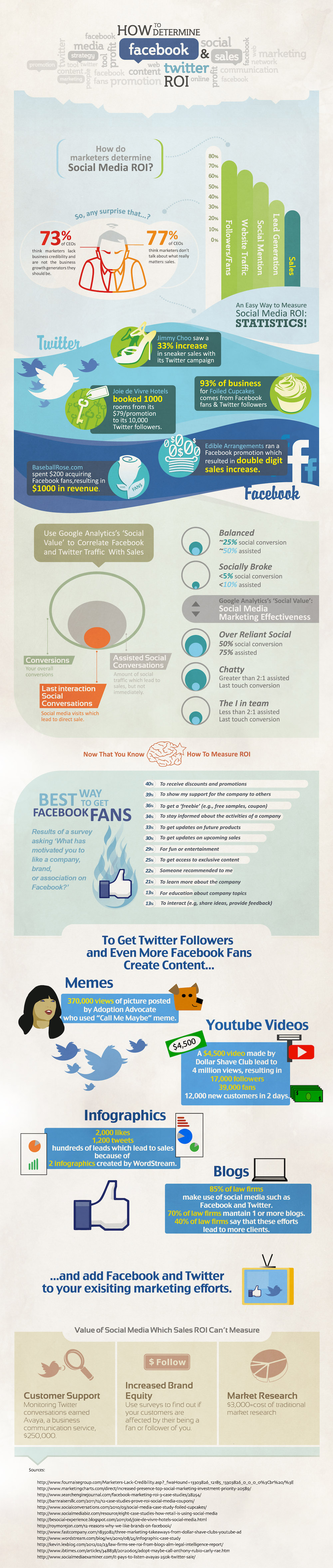 Facebook-And-Twitter-Roi-infographic