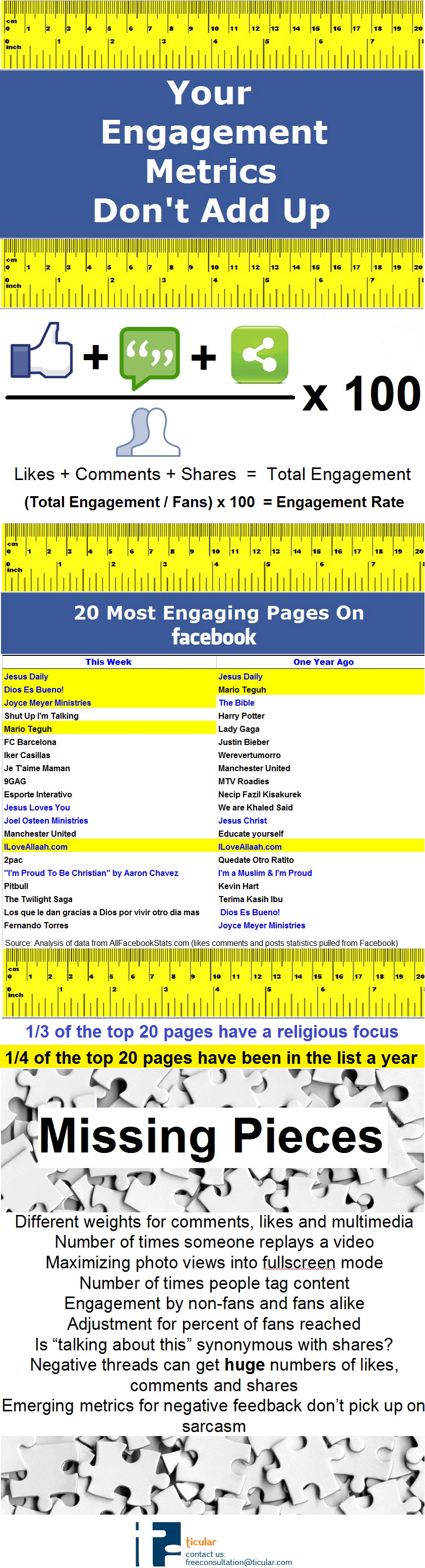 Facebook-Engagement-Metrics-infographic