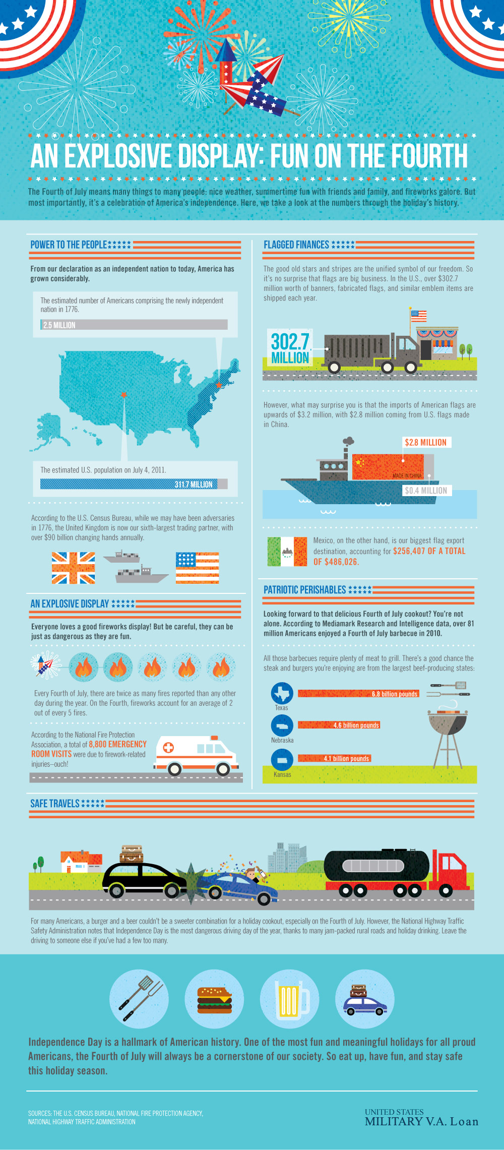 Fun-On-July-4th-infographic