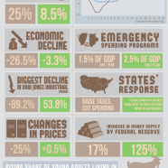 Great Depression Vs Great Recession