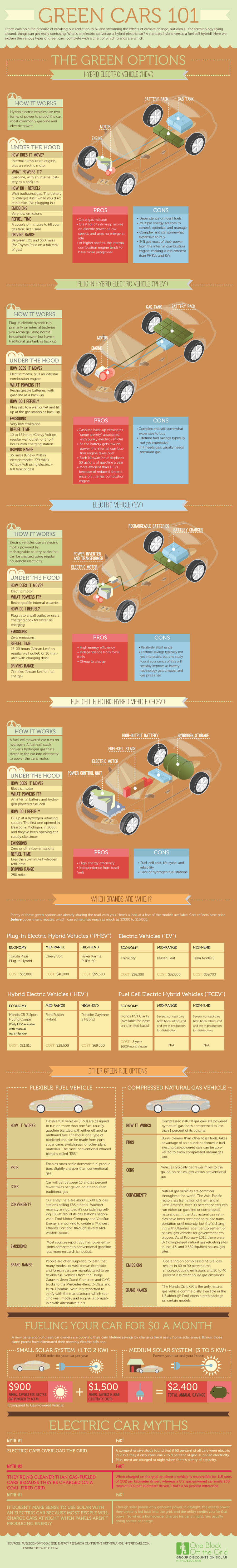 Green Cars Guide-infographic