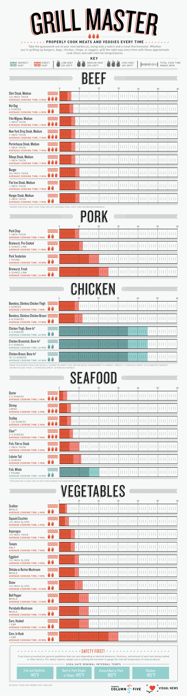 Grill Right Way-infographic