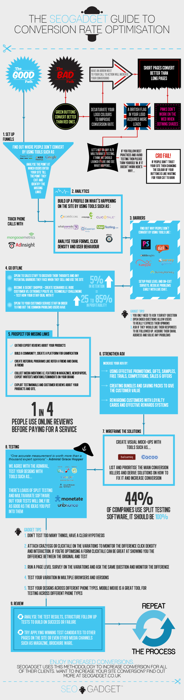Conversion Rate Optimisation Guide-infographic