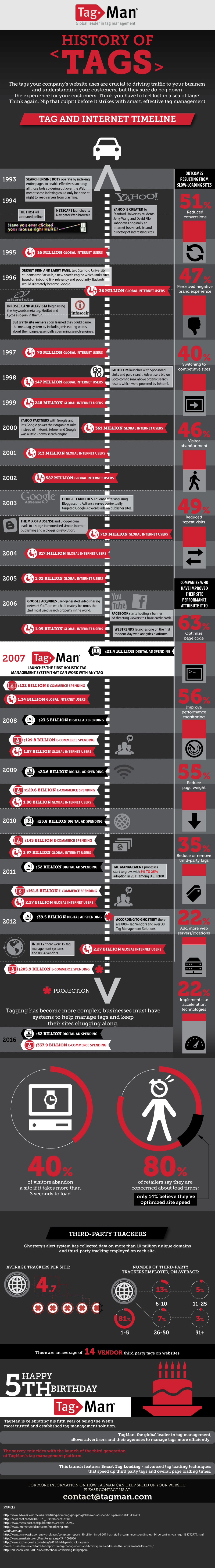 History-Of-Internet-Tags-infographic