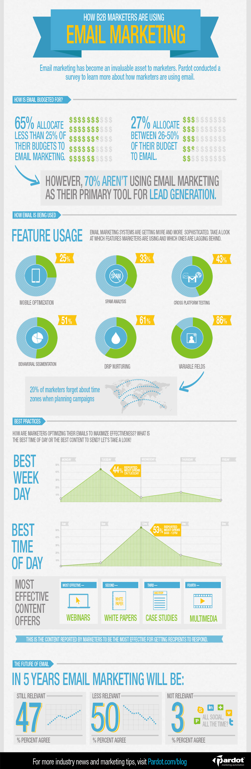 b2b email marketing best practices - iNFOGRAPHiCs MANiA