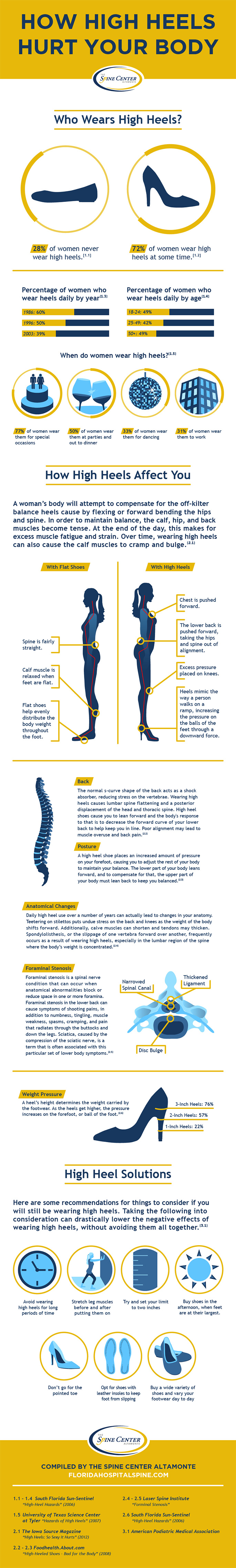 High-Heels-Hurt-infographic