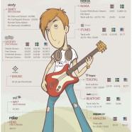 Online Music Distribution Comparison