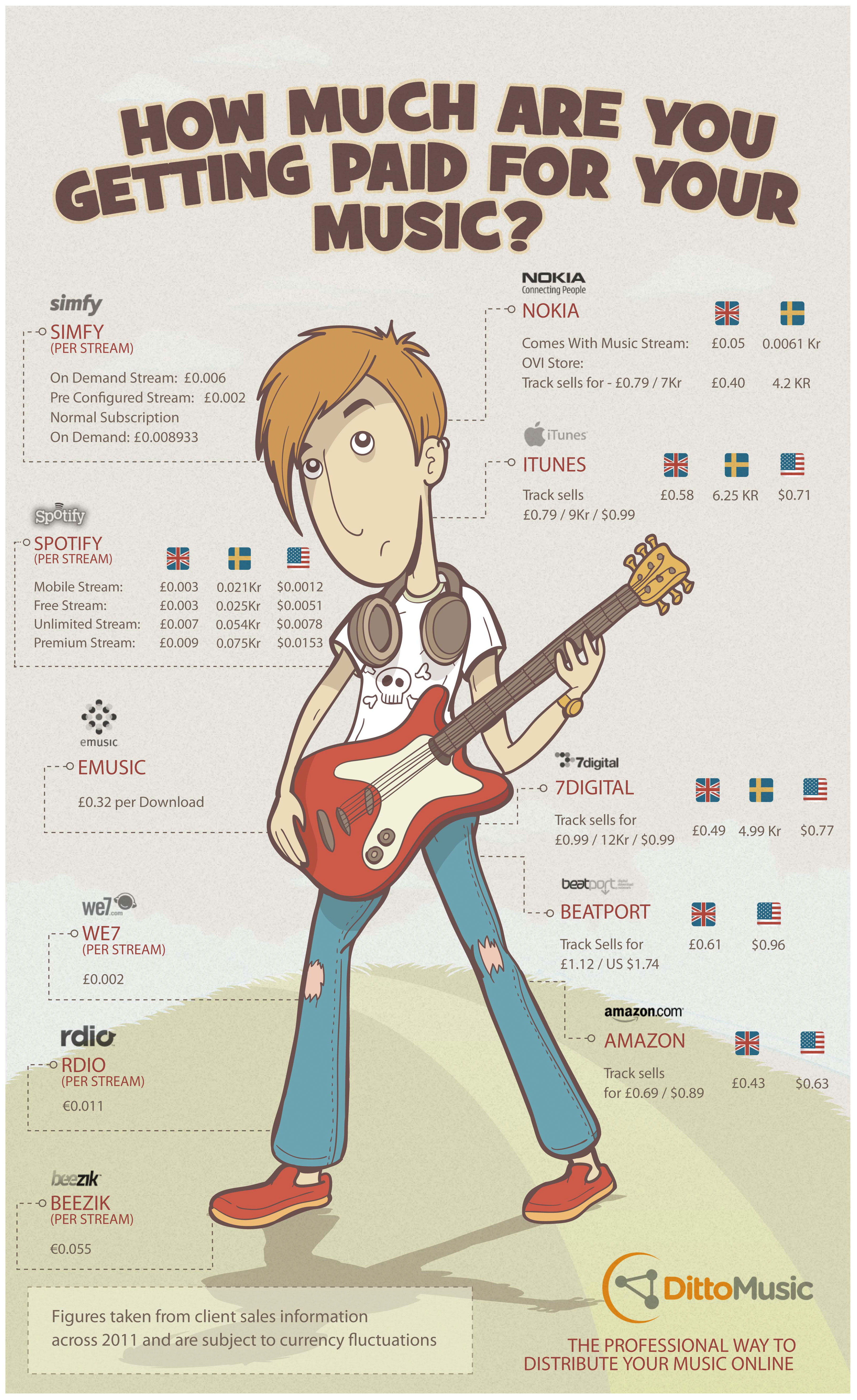 Online Music Distribution Comparisonc-infographic