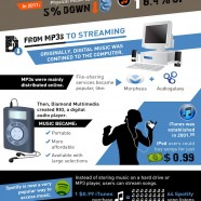 Music Industry Trends