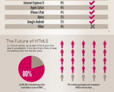 Html5 For Marketers