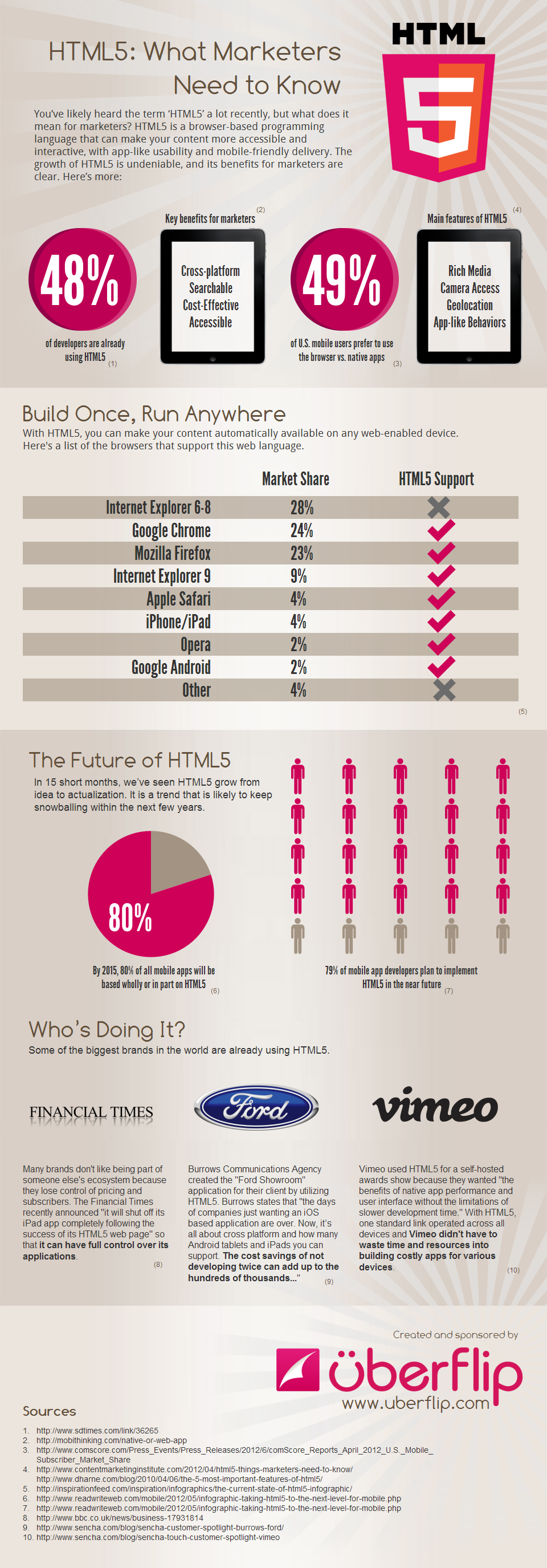Html-5-For-Marketers-infographic