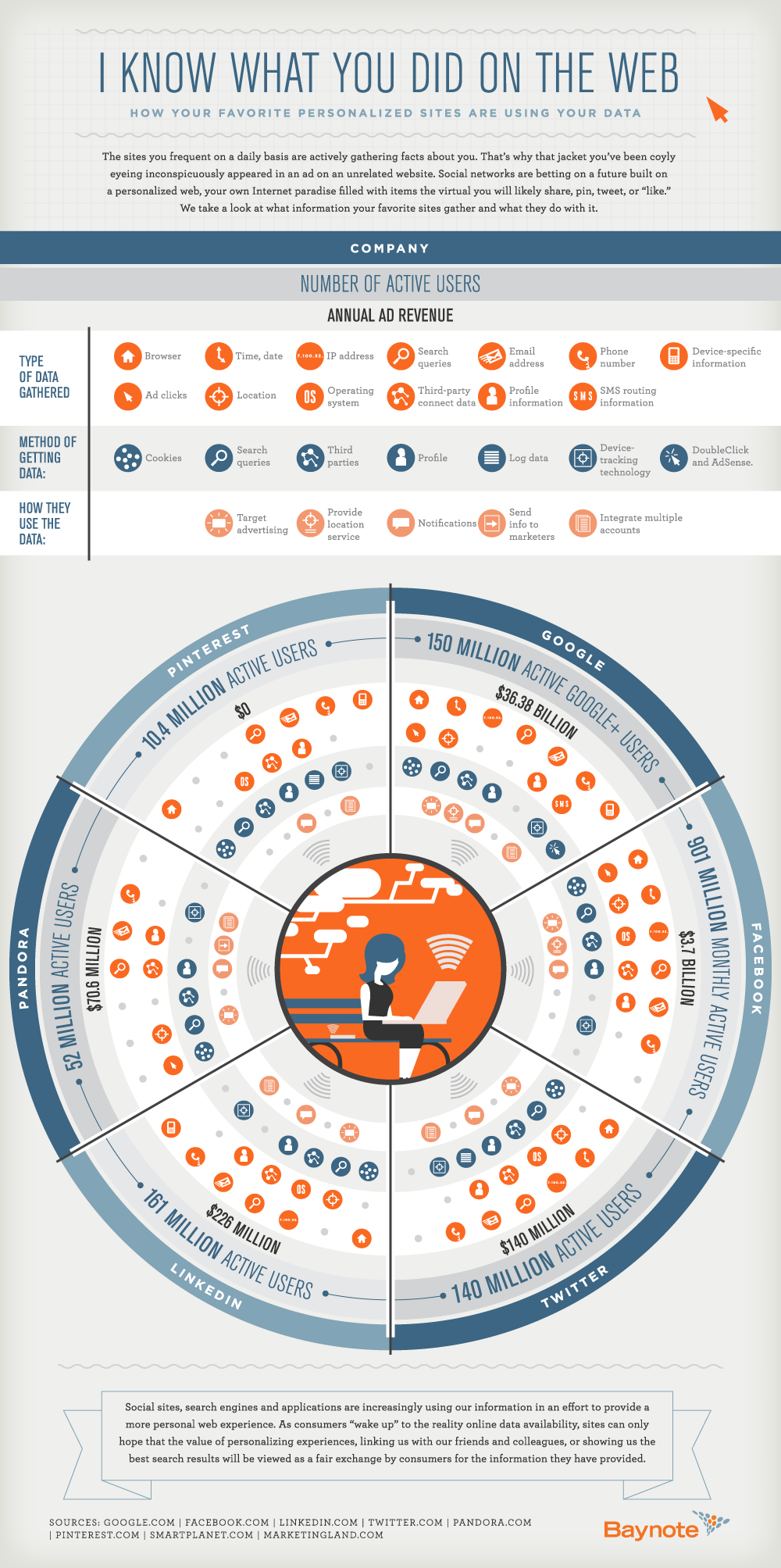 I-Know-What-You-Did-On-The-Web-infographic