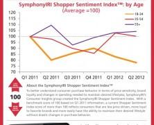 Millennial Shopping Habits