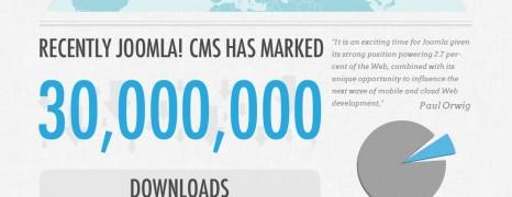Joomla Stats 2006-2012