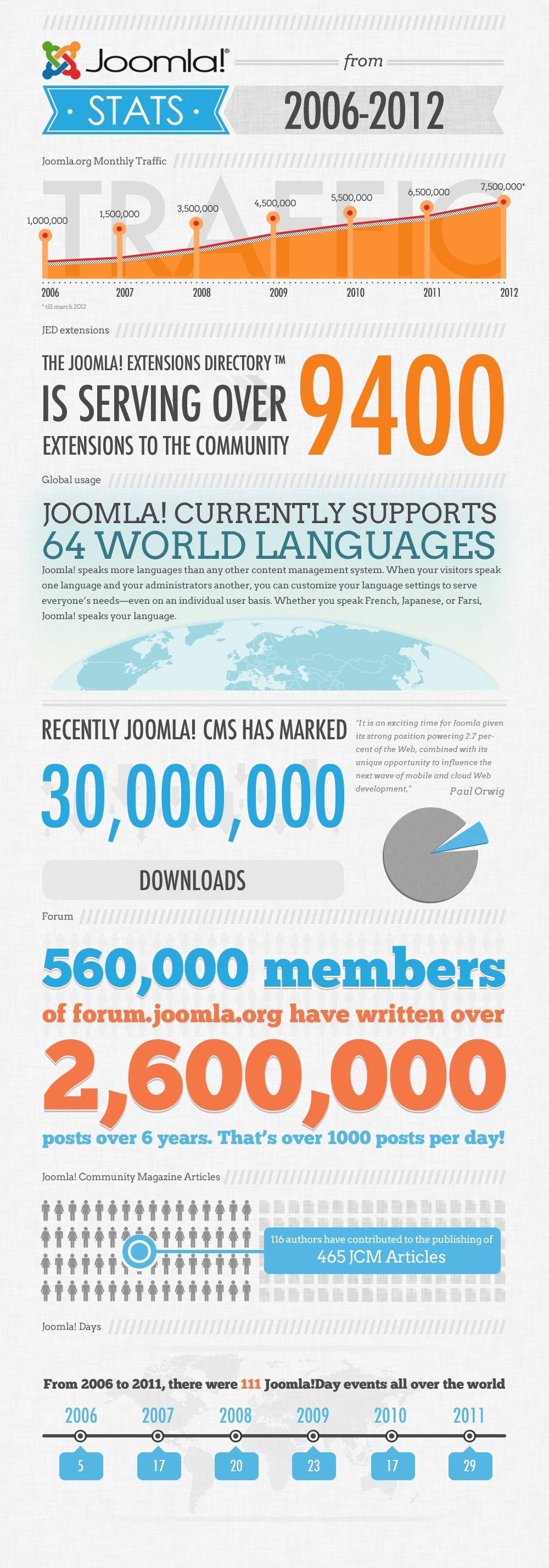 Joomla-Stats-2006-2012-Infographic
