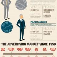 Mad Men Career Comparison