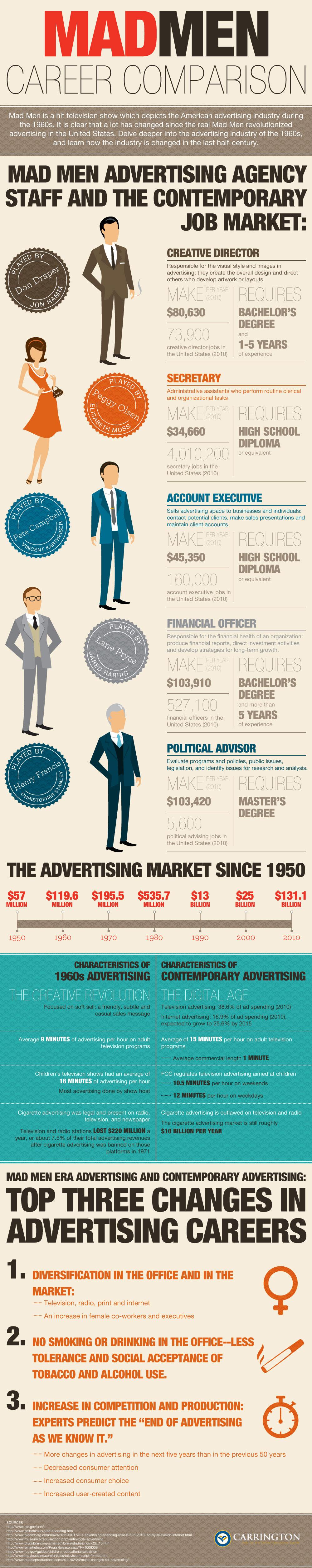 Mad-Men-Career-Comparison-infographic