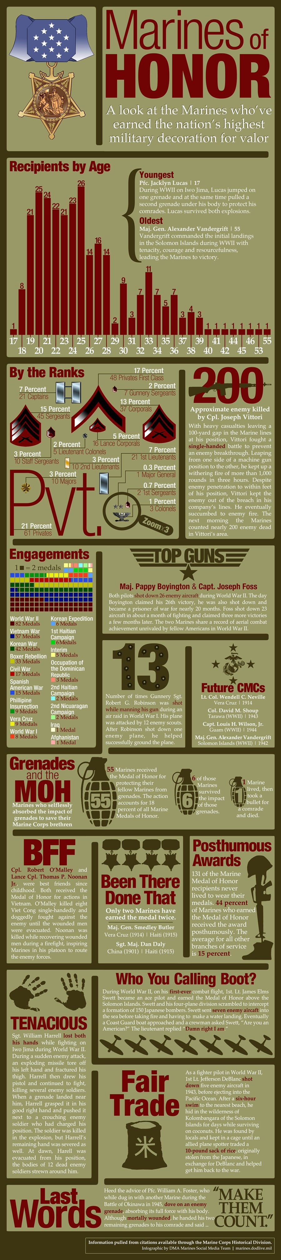 US Marines Medal Of Honor-infographic