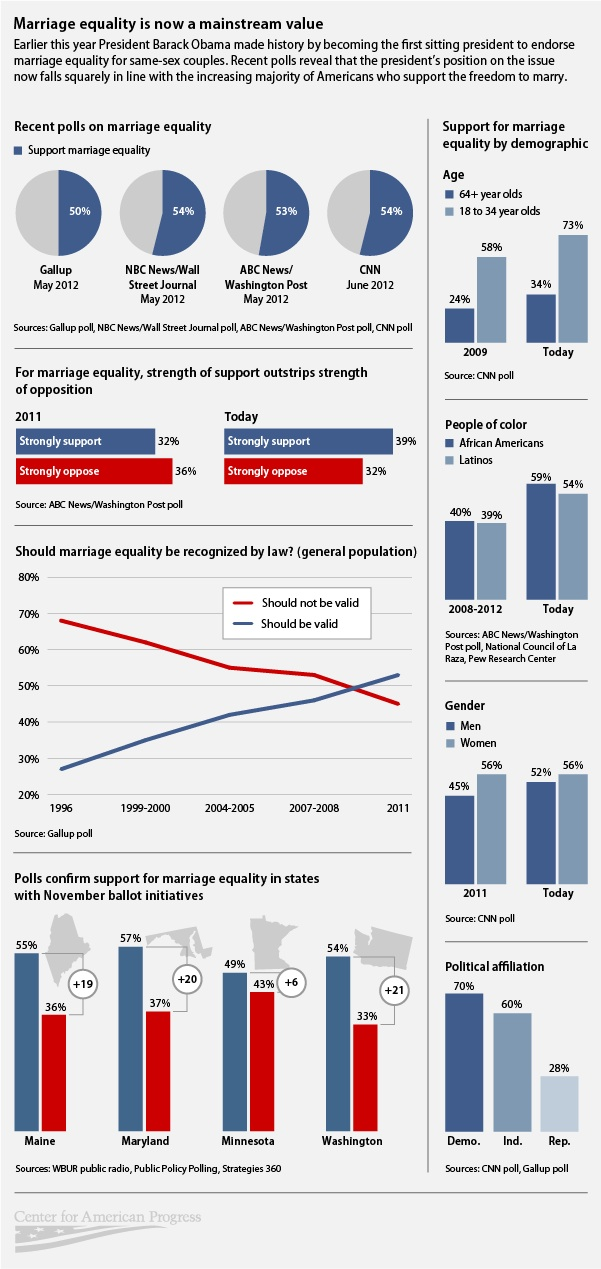 Marriage Equality in the US-infographic