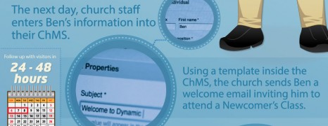 Church Management Software Trends