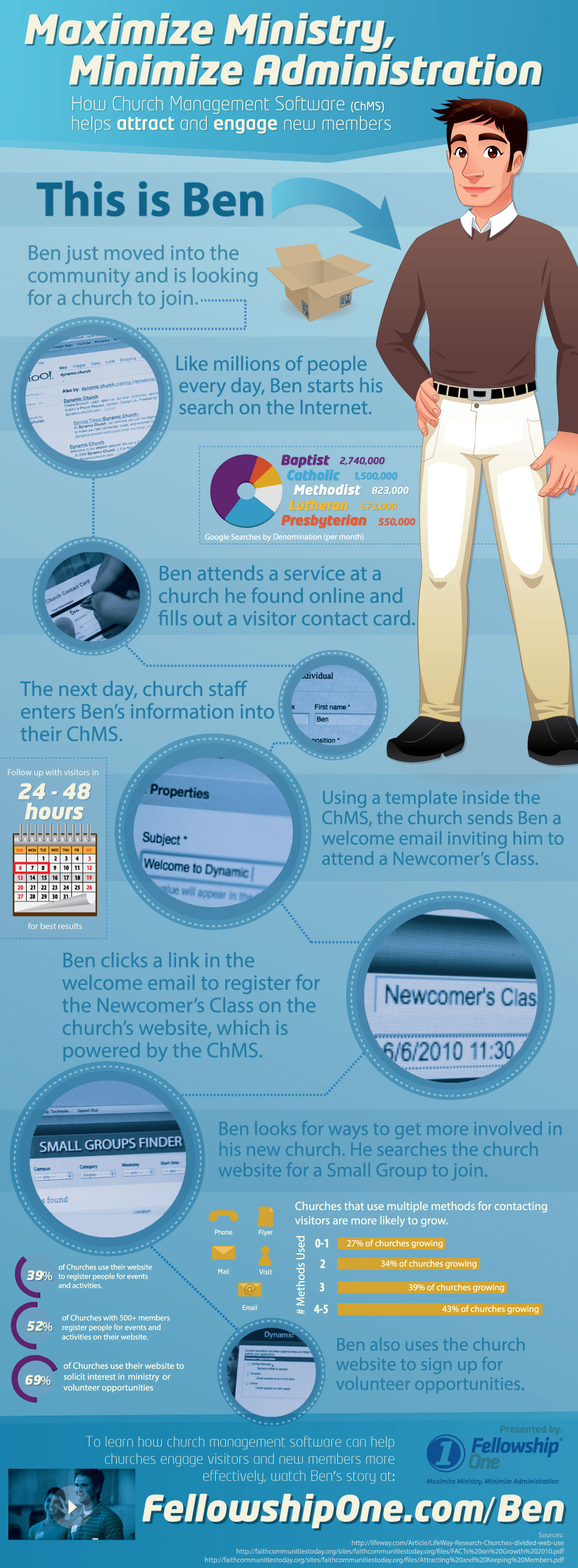 Church Management Software Trends-infographic