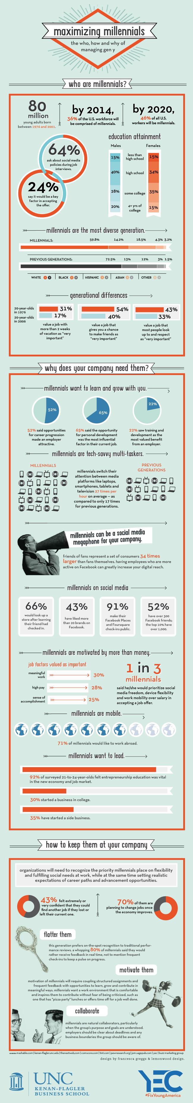 Maximizing-Millennials-infographic