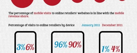 Mobile Commerce In The Us