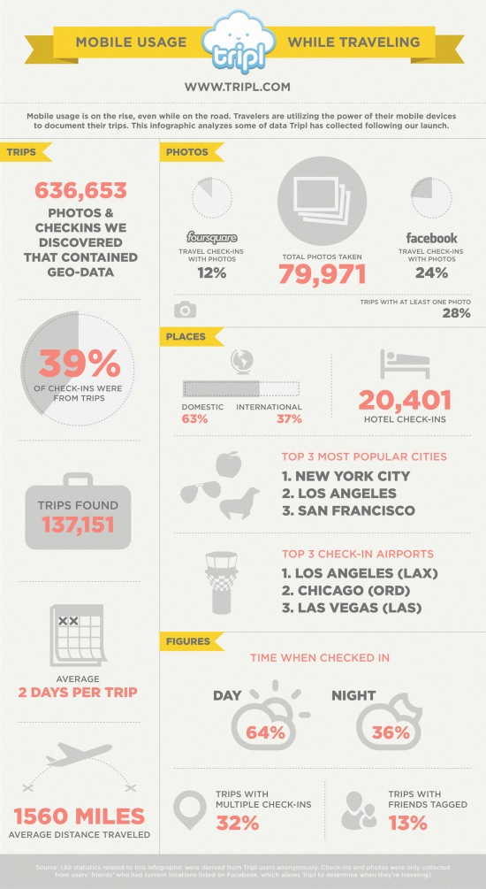 Mobile-Usage-While-Travelling-infographic
