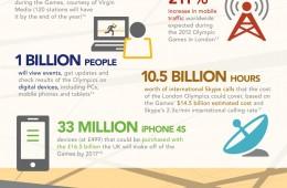 Olympics Mobile